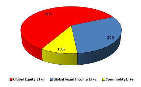 Global ETF Tactical Portfolio